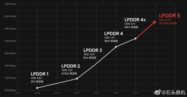 6299元iPhone 12续航弱:苹果用LPDDR4内存也是一大因素