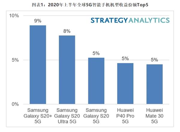 全球最畅销5G手机排行榜公布:华为P40 Pro第四 前三被三星霸占