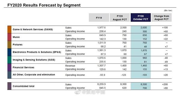 失去华为重创索尼CMOS业务:削减38%利润、2023年前难复苏