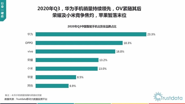 Trustdata:Q3华为手机国内销量第一 苹果未进前五