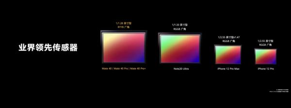 余承东:Mate40系列5000像素远好于友商1亿像素