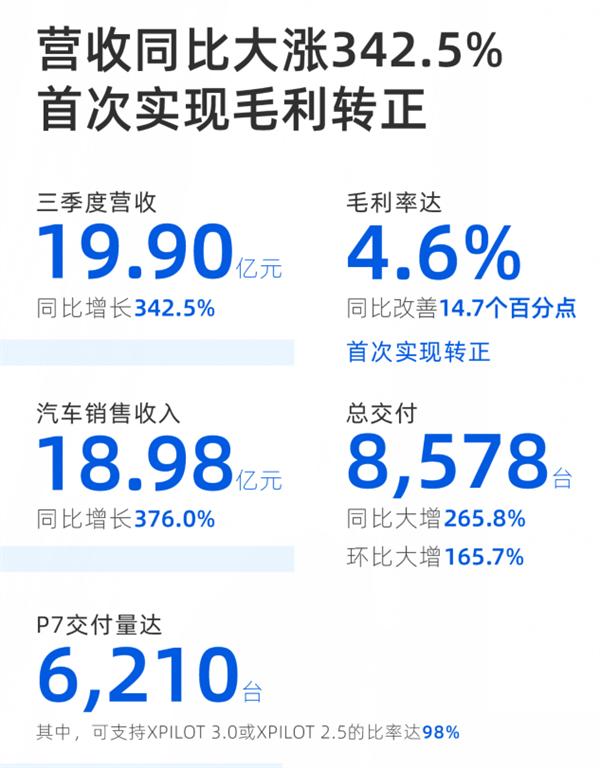 小鹏汽车发布上市后首份财报:交付量大增266%