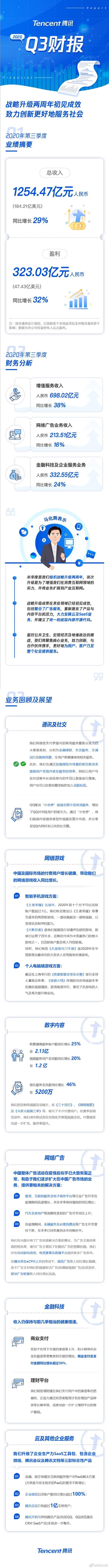 腾讯发布Q3财报:一天净赚3.6亿 微信