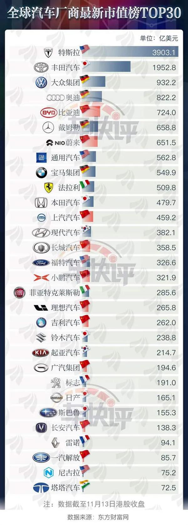 全球车企市值排名:特斯拉第一 比亚迪超预期