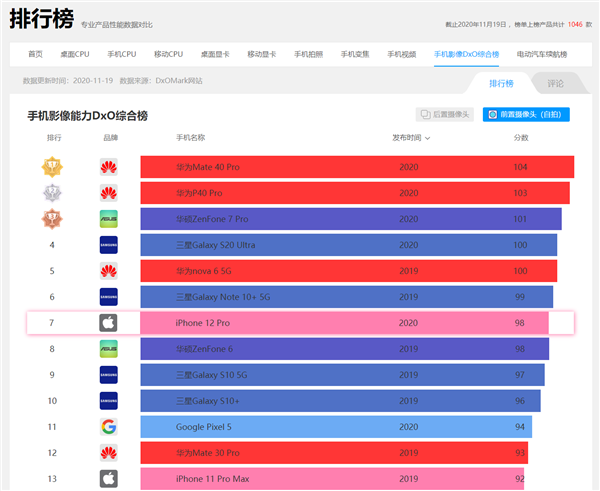 iPhone 12 Pro DXO自拍跑分公布:只排第七