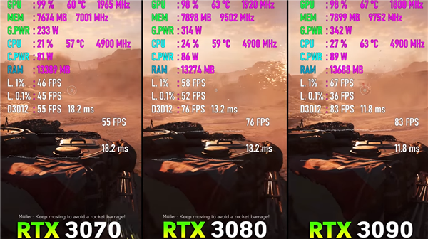 5499元的RTX 3080只配10GB显存 网友实测:够用了