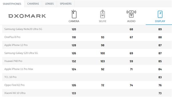 DxOMark公布华为P40 Pro屏幕测试成绩:85分超iPhone 11 Pro Max