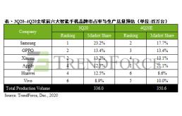 全球智能手机市占率最新排名:OPPO小米并列第二
