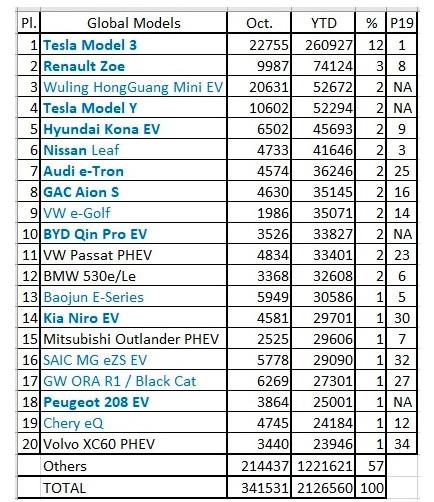 10月全球最畅销电动汽车:Model 3第一 五菱宏光MiniEV第二太意外