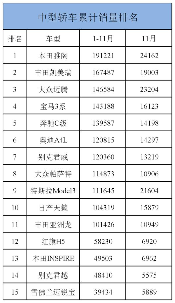 中型轿车销量榜:本田雅阁强势霸榜 大众帕萨特跌倒第八