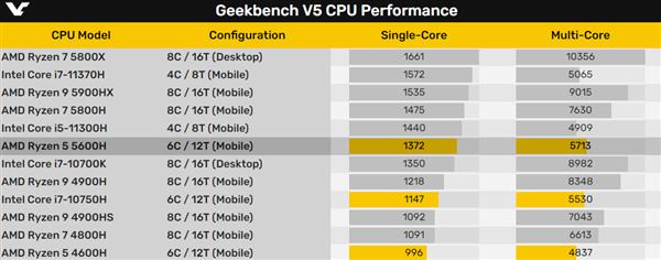 AMD Zen3架构锐龙5000H跑分曝光:单核性能暴涨近40%