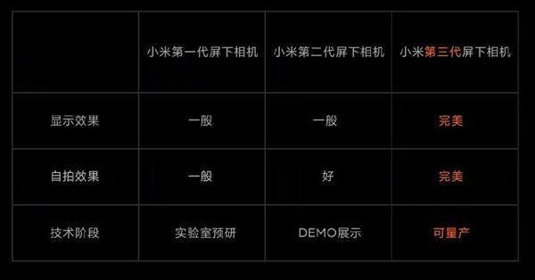 小米11Pro重要参数曝光:屏幕与标准版一致