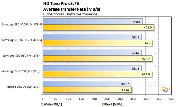 三星870 EVO固态盘测试:目前最快的SATA3 SSD就是它