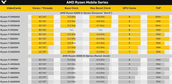 AMD锐龙9 5900HX荣登世界第一笔记本CPU:领先竞品多达45%
