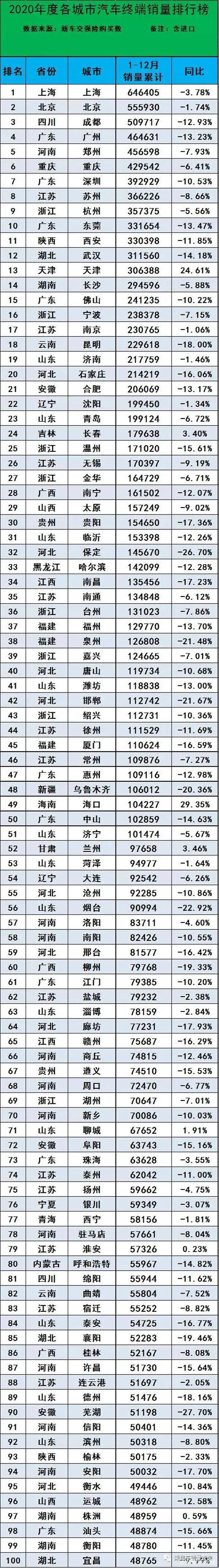 2020年全国城市汽车销量排名:前十广东最多 最后一名全年只卖9辆车