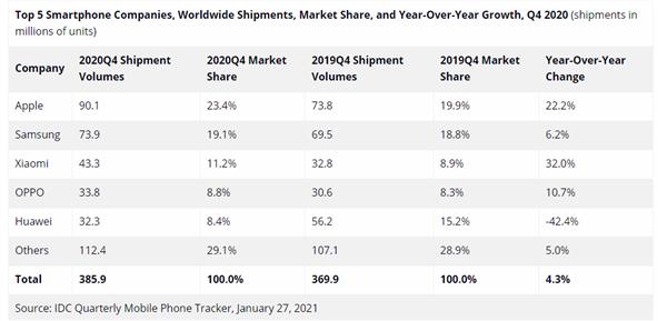 IDC:苹果iPhone市占率飙升至23.4% 重夺全球第一