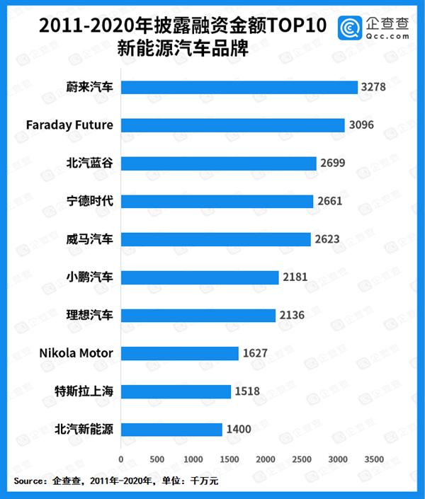 一辆车未量产 贾跃亭的FF共融资了多少钱?数字相当惊人