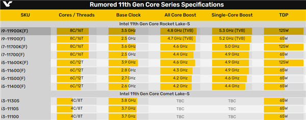 Intel 11代酷睿i9-11900K重夺单核性能之王:领先Zen3 7%