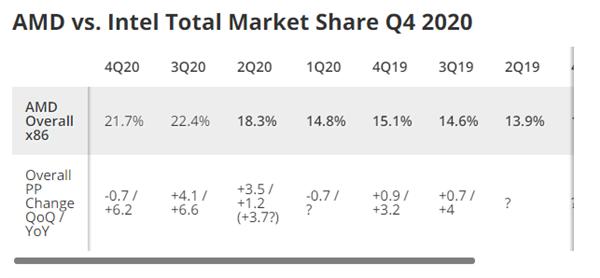 AMD 3年来首次丢失桌面笔记本份额:服务器突破7%