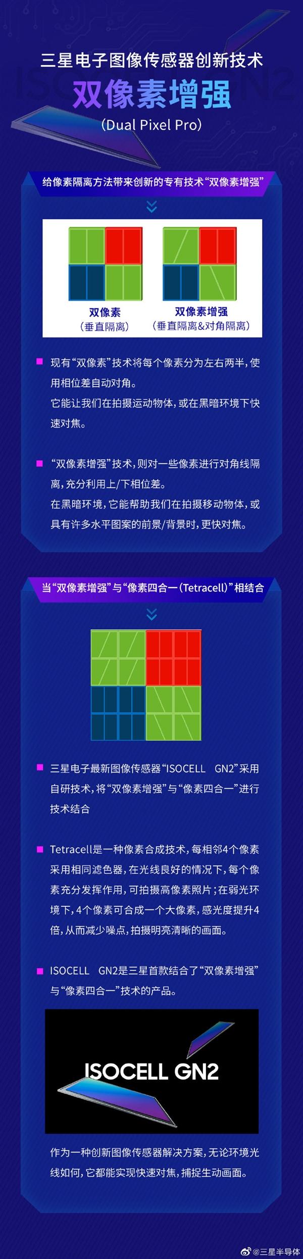三星发布ISOCELL GN2传感器:1亿像素输出、1/1.12超大底