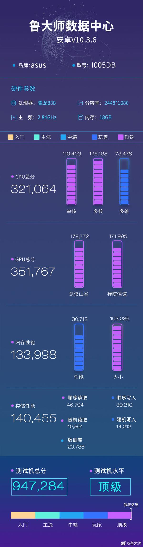 全球首搭18GB内存!腾讯ROG游戏手机5跑分曝光:接近100万
