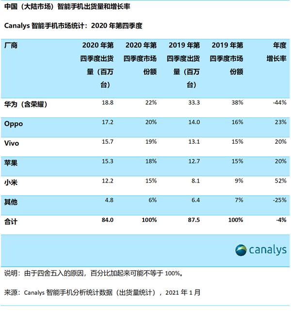 Canalys:华为去年第四季度出货量同比萎缩将近5成