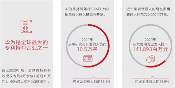 华为2020年人均年薪70.6万元:研发投入创新高!