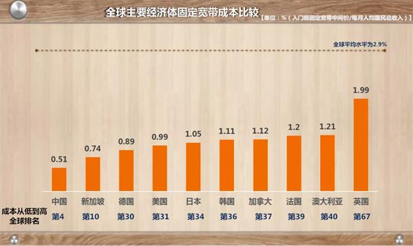 """提速降费成果显著:我国宽带""""用户负担""""全球第四低"""
