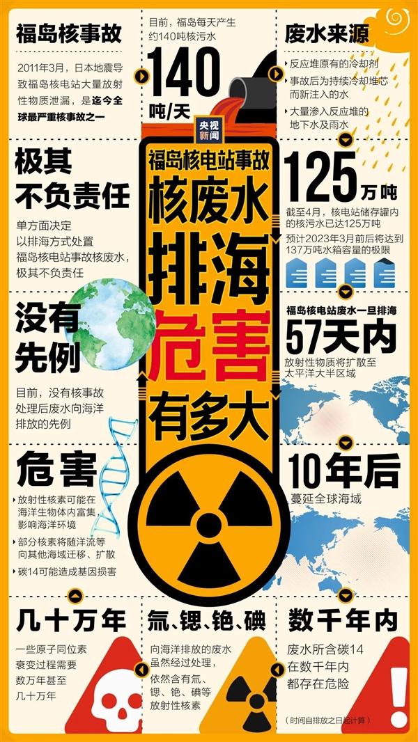 全球史无前例!一图看懂日本核废水排入大海危害