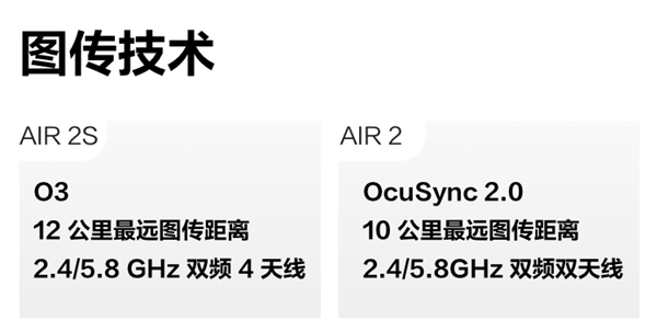 贵1500元值不值?大疆Air 2S对比Air 2升级一览