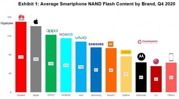 天价节奏!消息称iPhone 13要提供1TB版 苹果满足消费者需求