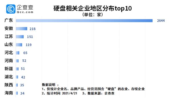 硬盘价格疯涨!我国共3800家硬盘企业 深圳独占6成