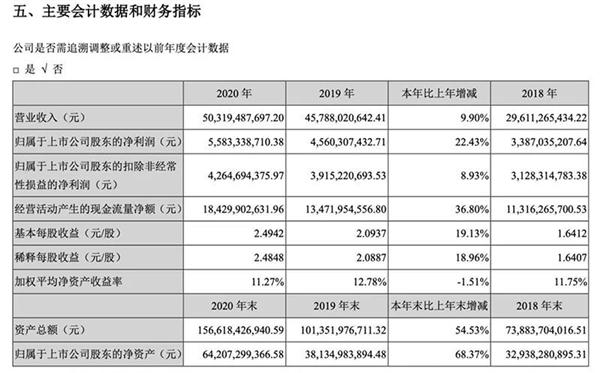 宁德时代2020年净赚55.83亿元!中国第一电池大厂实至名归