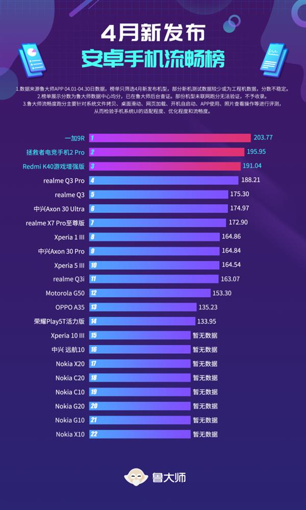 打败骁龙888旗舰  鲁大师4月新机流畅榜:一加9R凭ColorOS逆袭