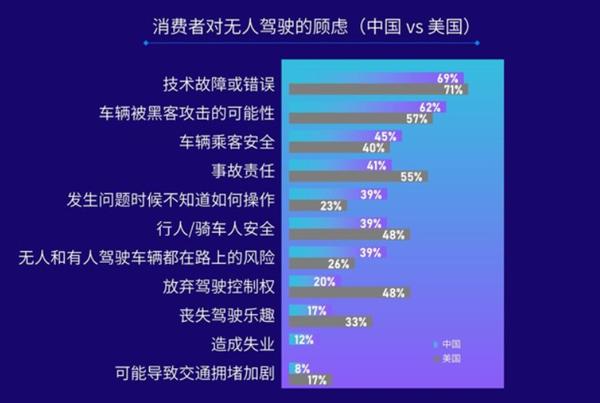 """华为力压特斯拉!J.D.Power:中国消费者更信任""""国产""""自动驾驶技术"""