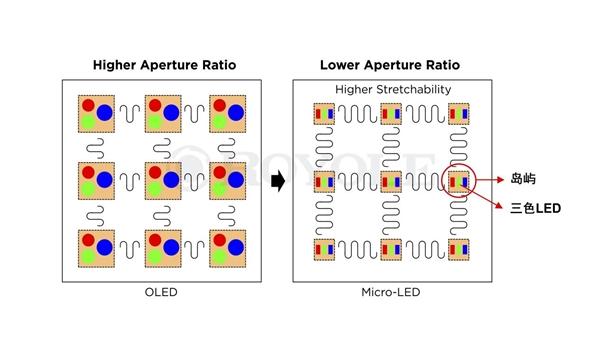 橡皮筋一样伸缩自如!柔宇科技Micro-LED弹力柔性屏技术发布