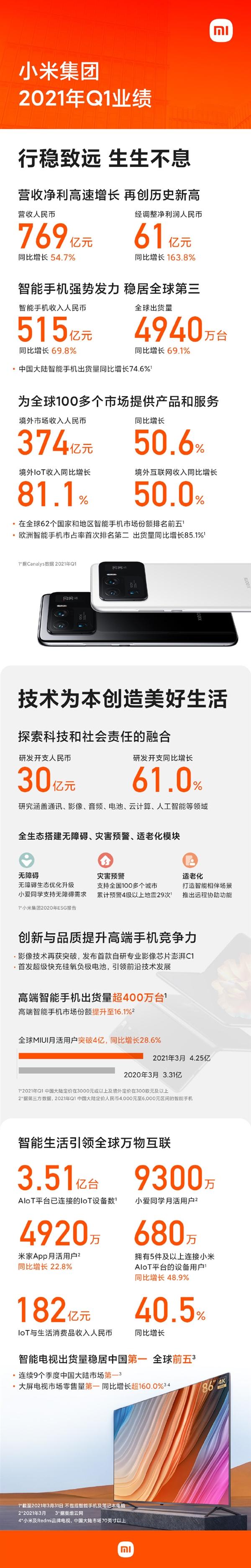小米Q1营收769亿元:手机出货4950万台 稳居世界前三