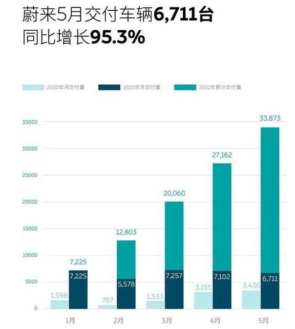 5月同比大增95.3%!蔚来累计交付新车超10万辆