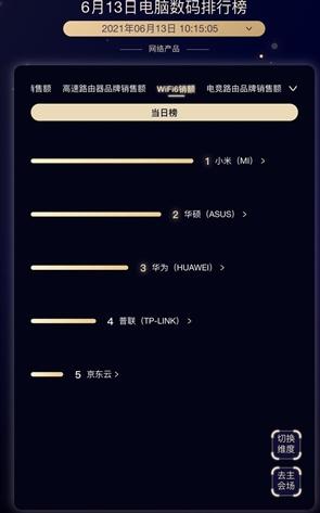 京东618 Wi-Fi 6路由器排行榜:小米第一 超华硕、华为
