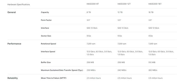 群晖发布新款企业级硬盘:最大16TB 写入274MB/s