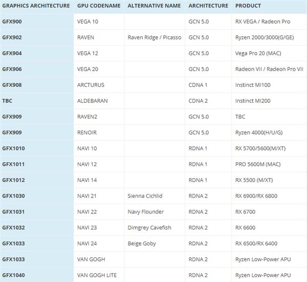 最便宜的RDNA2显卡:AMD Navi 24小核心年底登场