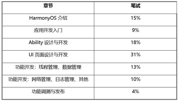 华为HarmonyOS鸿蒙职业认证公布:三大级别