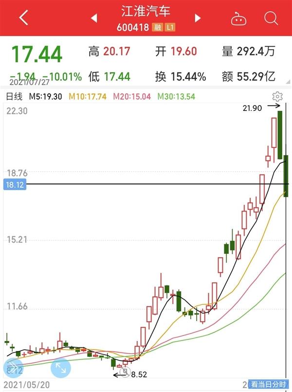 江淮汽车上半年扭亏为盈 股价彻底疯了!一月翻一倍
