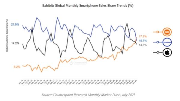 超三星苹果:6月份销量数据显示小米手机已跃居世界第一