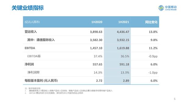 中国移动公布新财报:一天收入24亿元 5G用户破2.5亿户