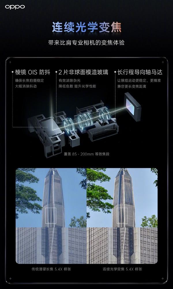 OPPO发布连续光学变焦技术:无损画质 变焦比肩专业相机