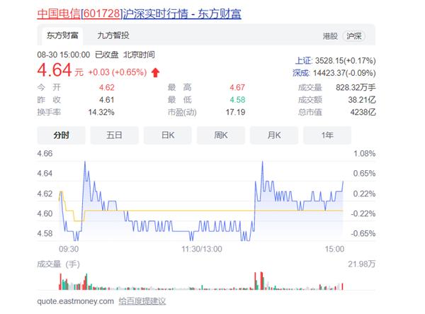 中国电信挺住了:没破发 市值重回4238亿