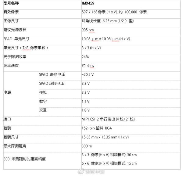 索尼发布IMX459SPADToF深度传感器:用于汽车激光雷达