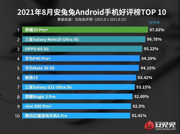 8月Android手机好评榜出炉:千元机罕见挤入前三