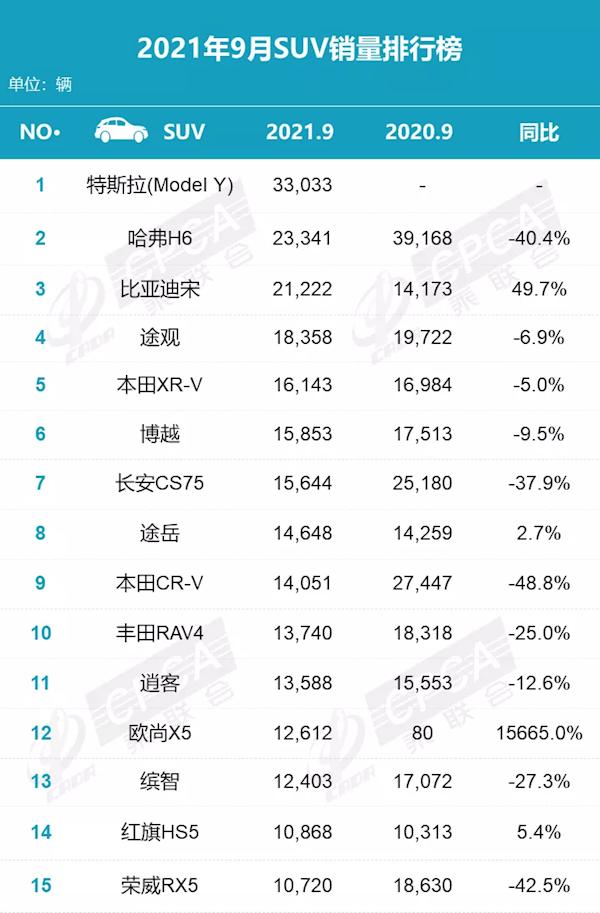 9月国内SUV销量榜:特斯拉Model Y成黑马 终结哈弗H6销冠